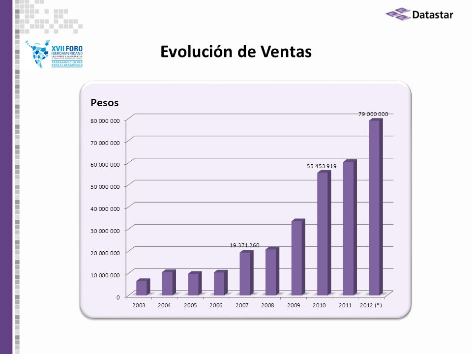 Evolución de Ventas