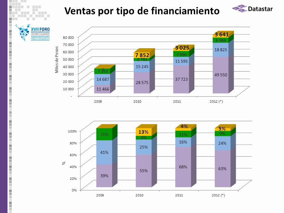 Ventas por tipo de financiamiento