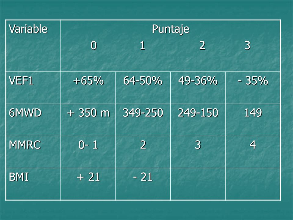 Variable Puntaje. 0 1 2 3. VEF1. +65% 64-50% 49-36% - 35% 6MWD.
