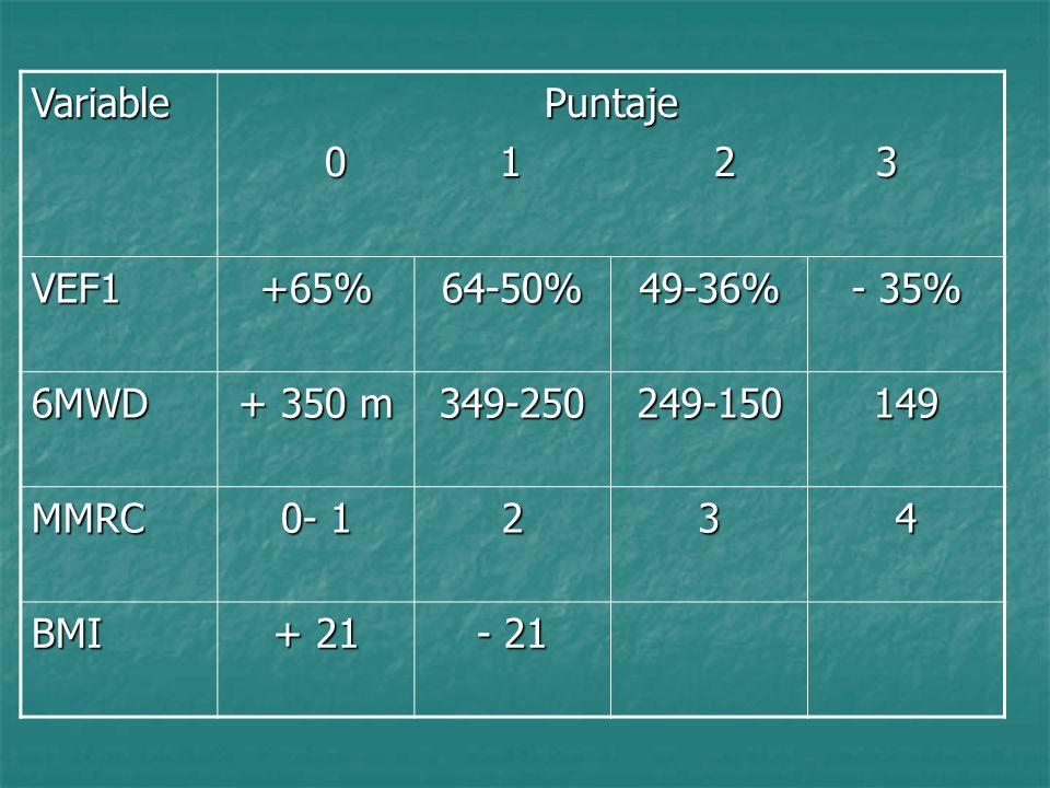 VariablePuntaje. 0 1 2 3. VEF1. +65% 64-50% 49-36% - 35% 6MWD. + 350 m.