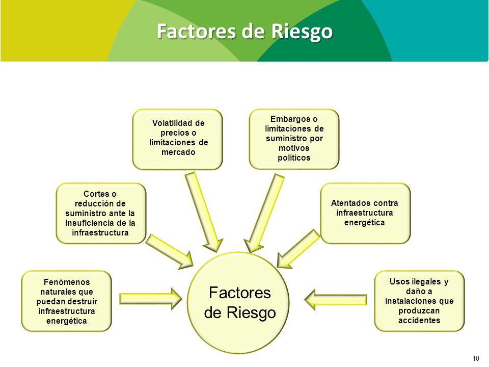 Factores de Riesgo Factores de Riesgo