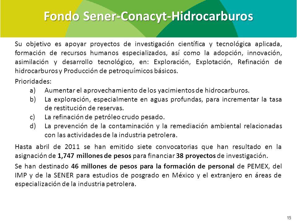Fondo Sener-Conacyt-Hidrocarburos
