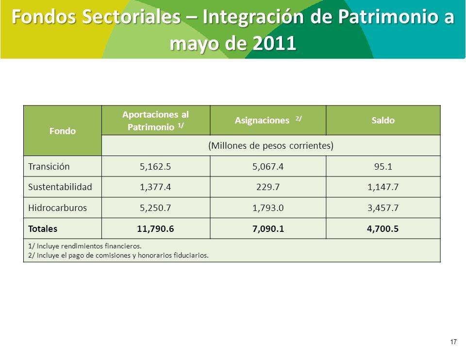 Fondos Sectoriales – Integración de Patrimonio a mayo de 2011