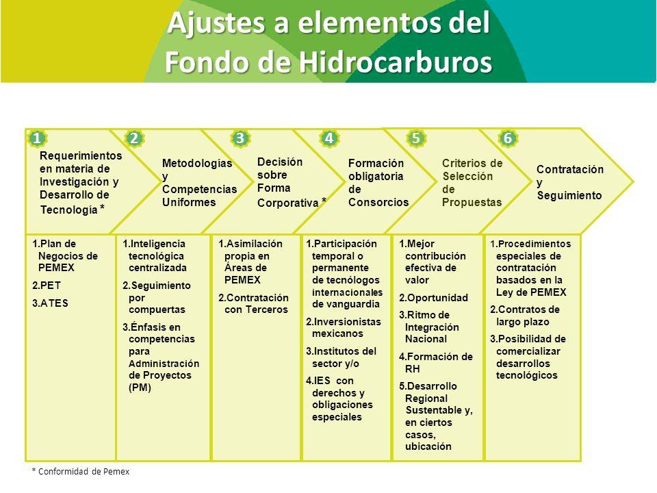 Ajustes a elementos del Fondo de Hidrocarburos