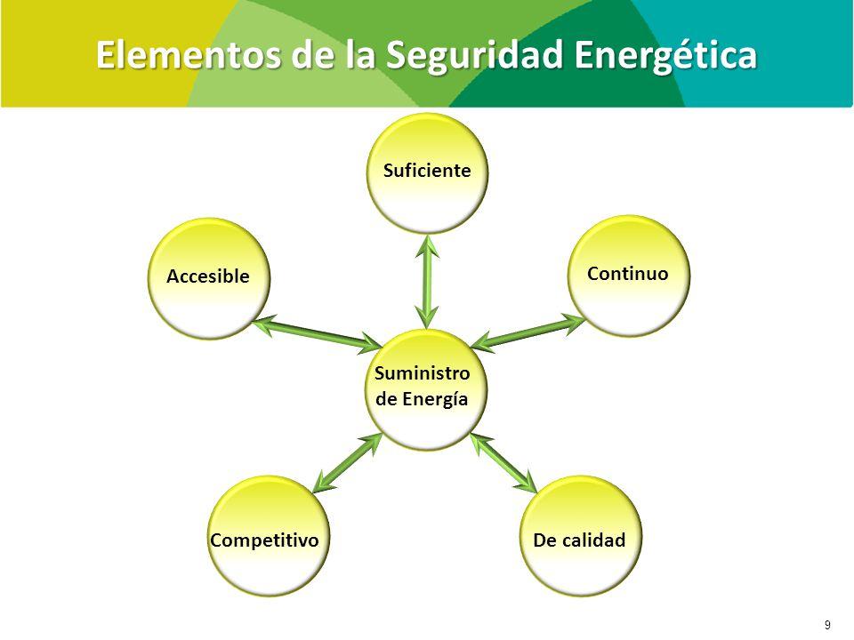 Elementos de la Seguridad Energética