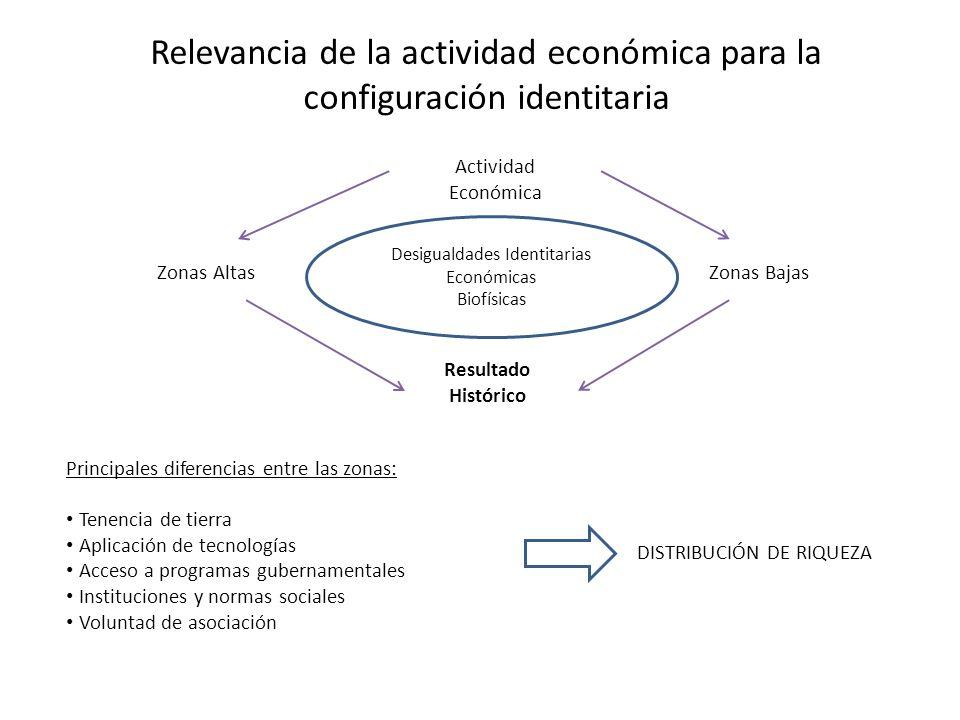 Relevancia de la actividad económica para la configuración identitaria