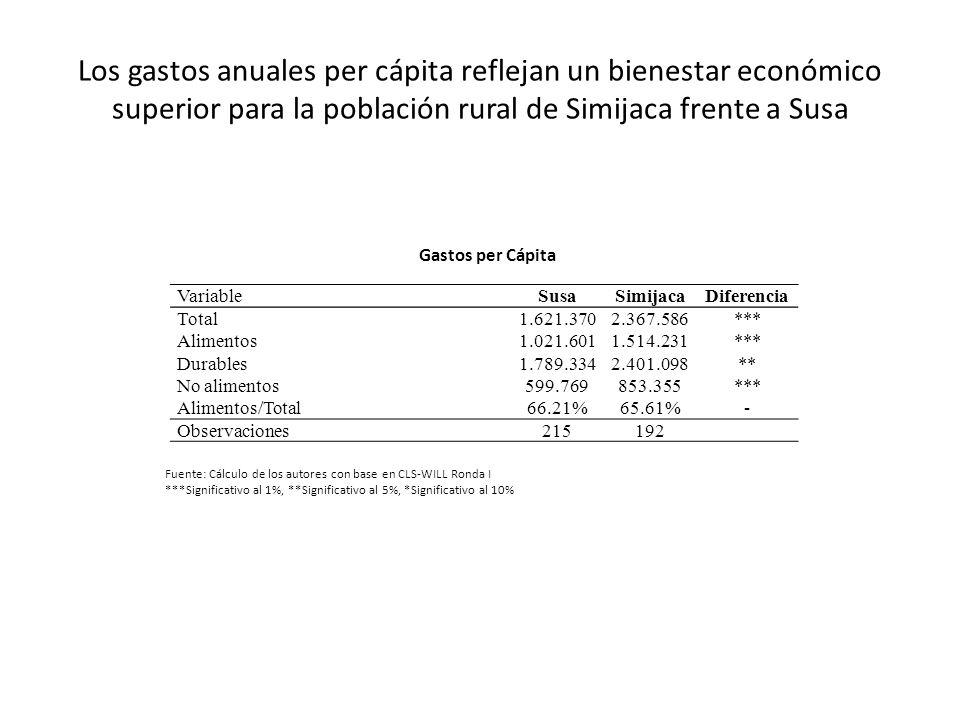 Los gastos anuales per cápita reflejan un bienestar económico superior para la población rural de Simijaca frente a Susa