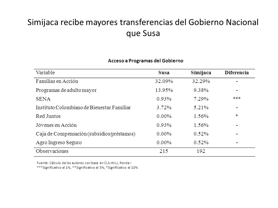Simijaca recibe mayores transferencias del Gobierno Nacional que Susa