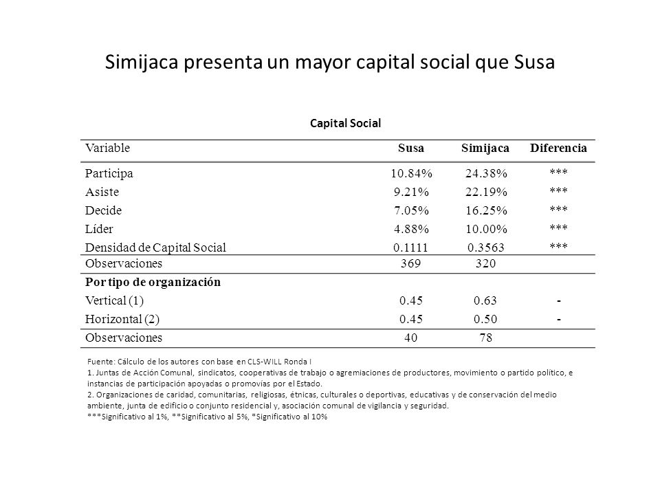 Simijaca presenta un mayor capital social que Susa