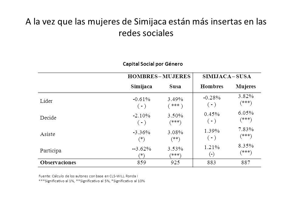 Capital Social por Género