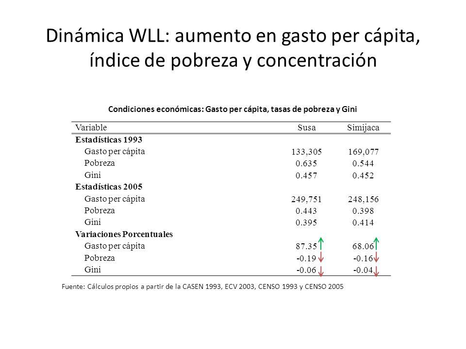 Condiciones económicas: Gasto per cápita, tasas de pobreza y Gini