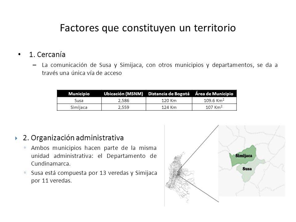 Factores que constituyen un territorio