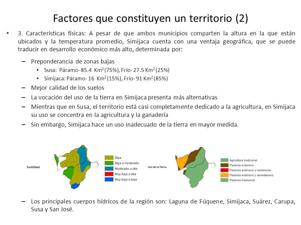Factores que constituyen un territorio (2)