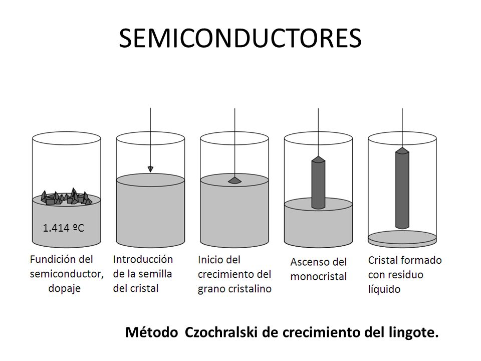 SEMICONDUCTORES Método Czochralski de crecimiento del lingote.