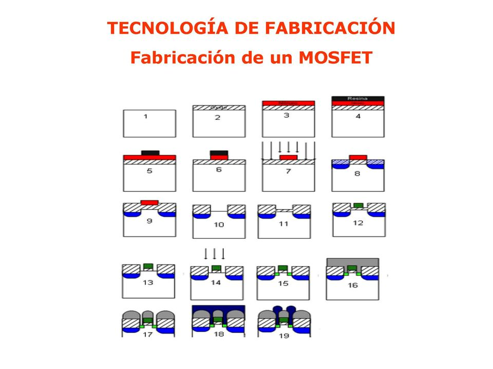 DISPOSITIVOS MOSFET