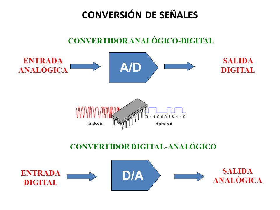 A/D D/A CONVERSIÓN DE SEÑALES CONVERTIDOR ANALÓGICO-DIGITAL
