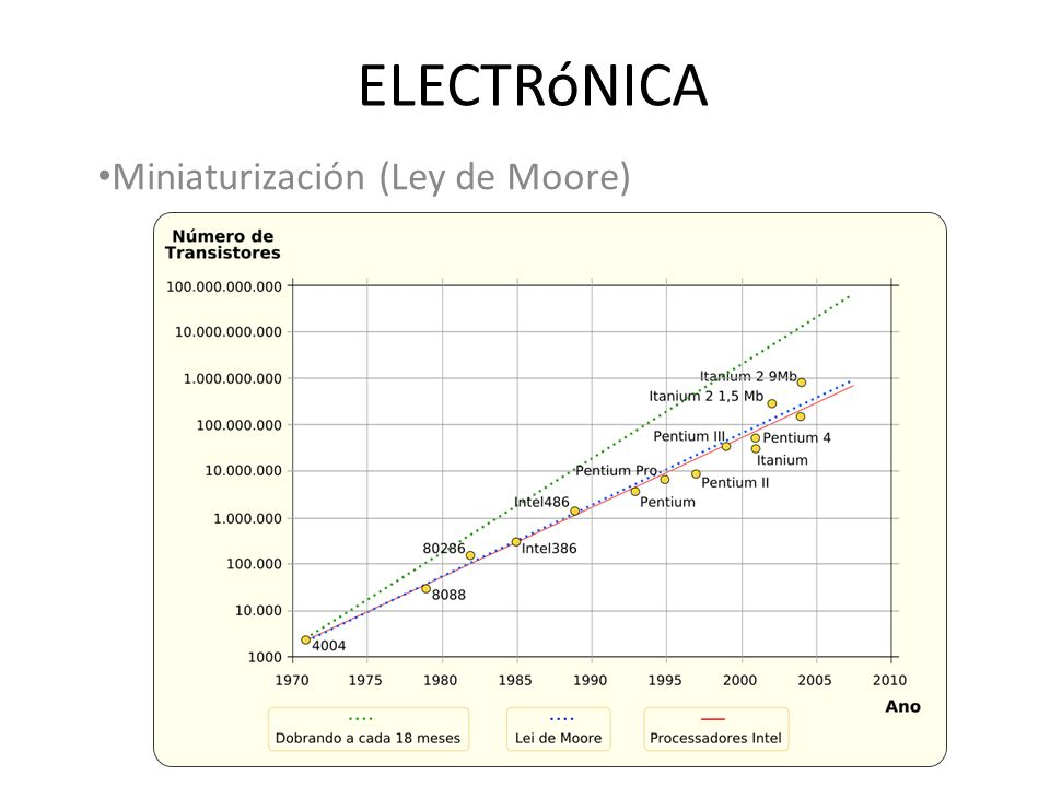 Miniaturización (Ley de Moore)
