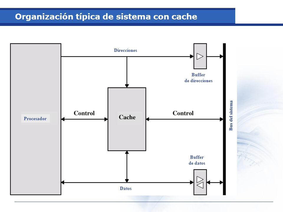 Organización típica de sistema con cache
