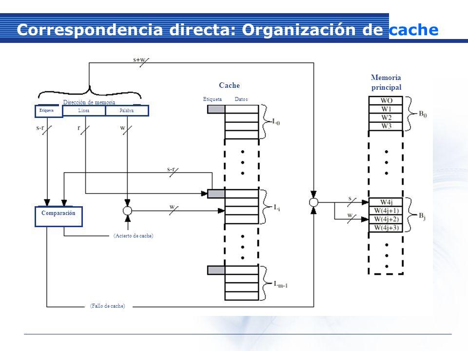 Correspondencia directa: Organización de cache