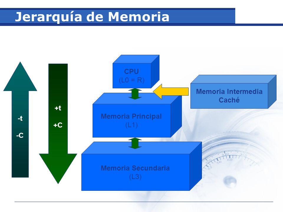 Jerarquía de Memoria CPU (L0 = R) Memoria Intermedia +t Caché -t +C -C