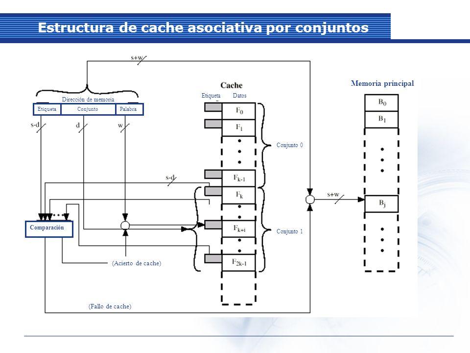Estructura de cache asociativa por conjuntos