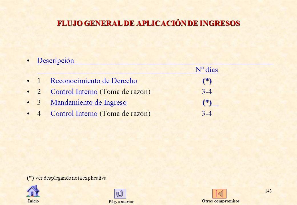 FLUJO GENERAL DE APLICACIÓN DE INGRESOS