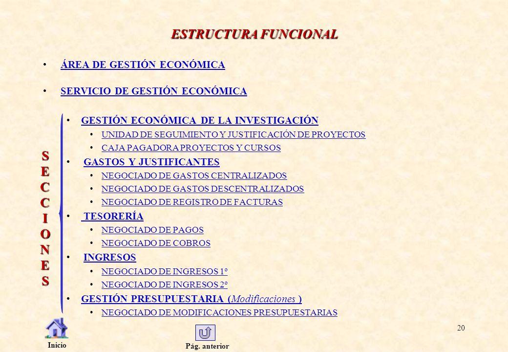 ESTRUCTURA FUNCIONAL S E C C I O N E S