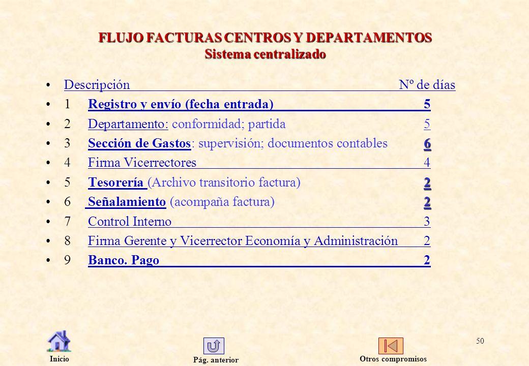 FLUJO FACTURAS CENTROS Y DEPARTAMENTOS Sistema centralizado