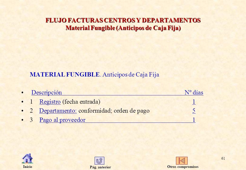 MATERIAL FUNGIBLE. Anticipos de Caja Fija Descripción Nº días