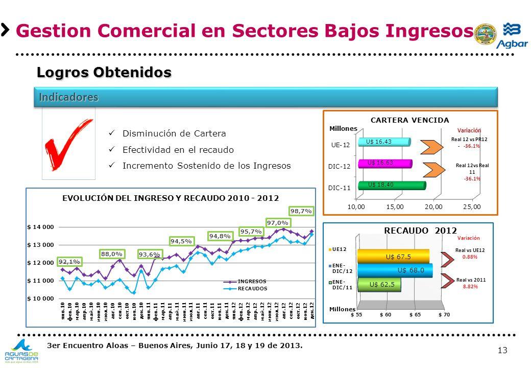 Gestion Comercial en Sectores Bajos Ingresos