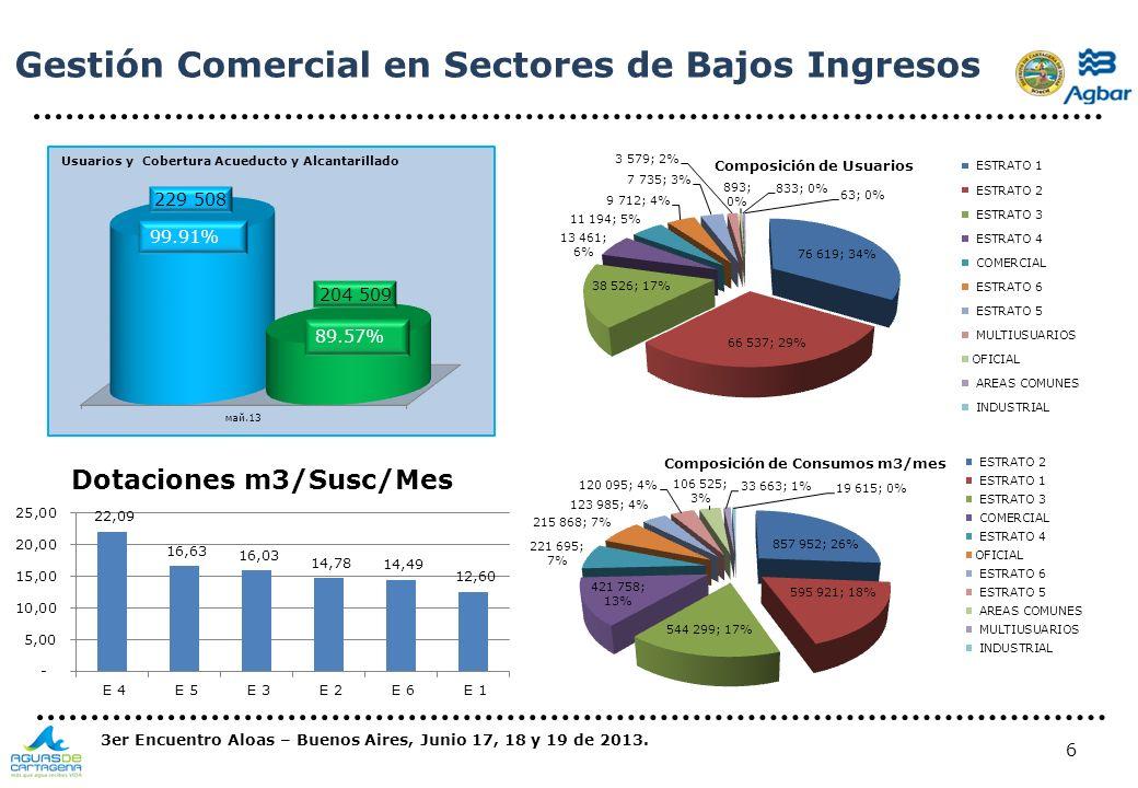 Gestión Comercial en Sectores de Bajos Ingresos