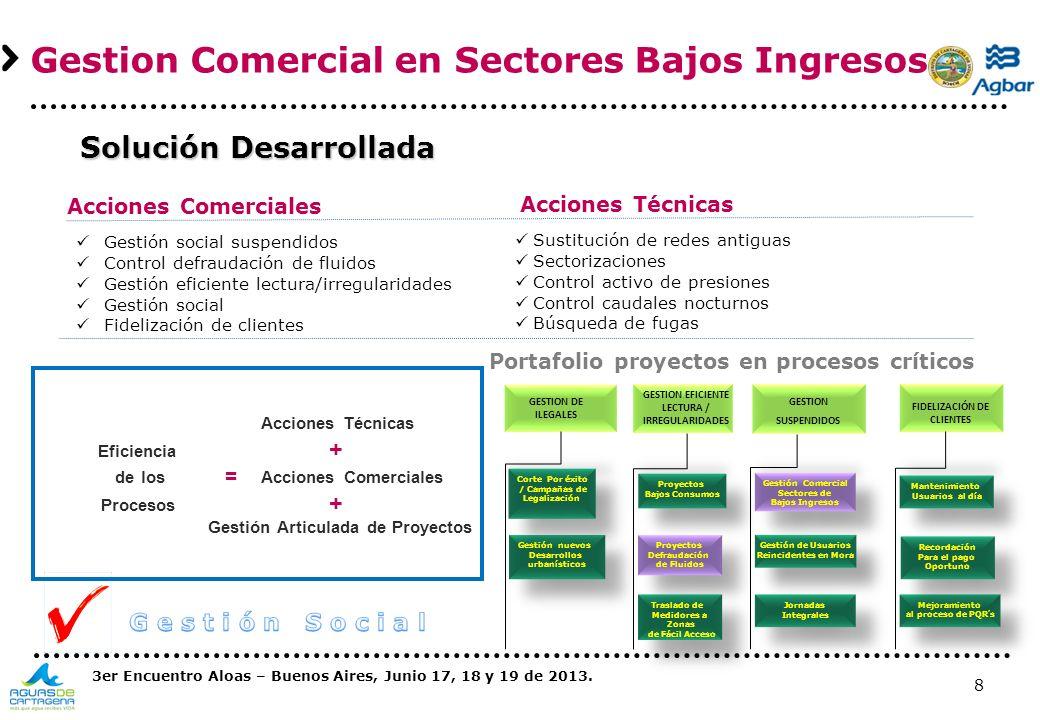 de los = Acciones Comerciales Gestión Articulada de Proyectos