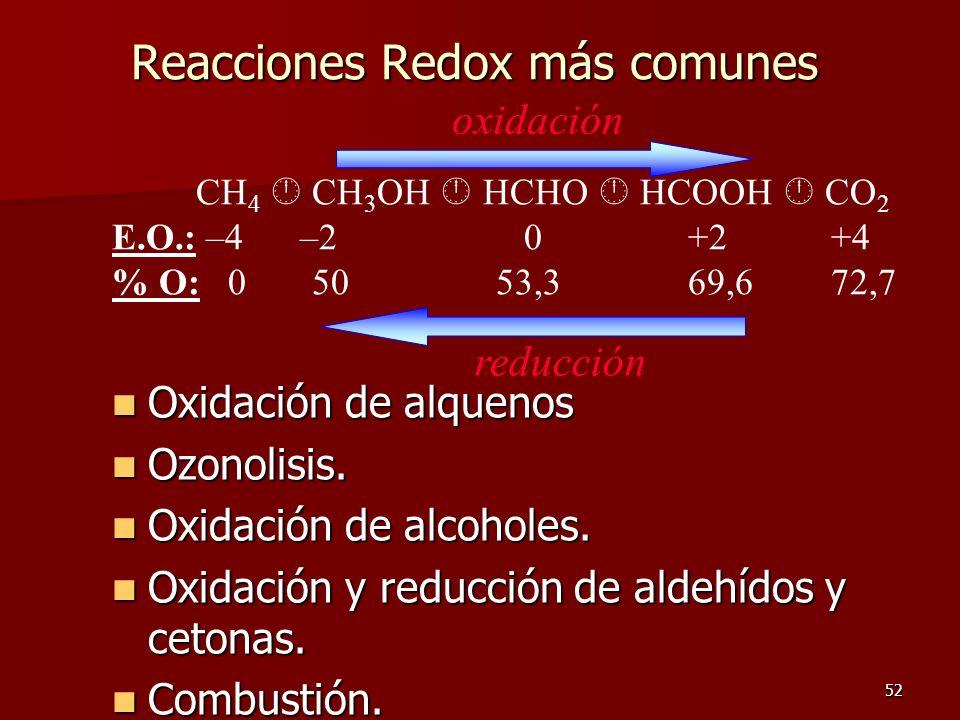 Reacciones Redox más comunes