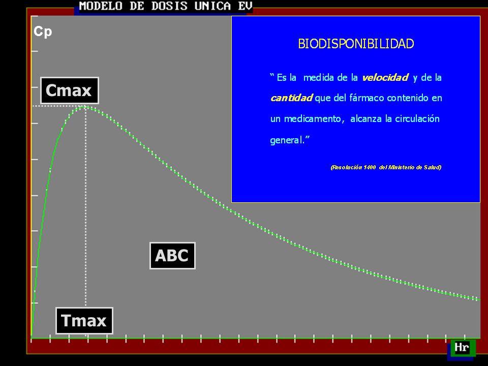 Cp Cmax ABC Tmax