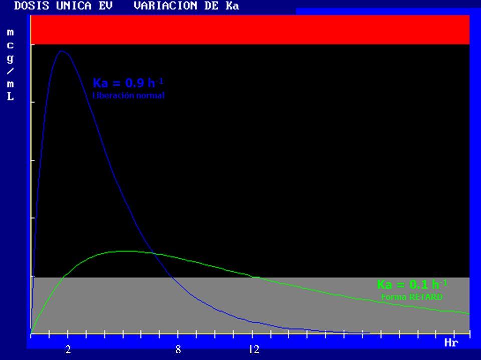 Ka = 0.9 h-1 Liberación normal Ka = 0.1 h-1 Forma RETARD 2 8 12