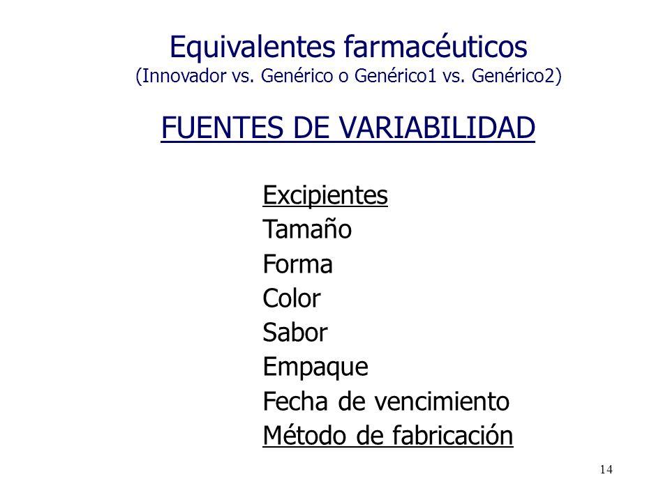 Equivalentes farmacéuticos FUENTES DE VARIABILIDAD