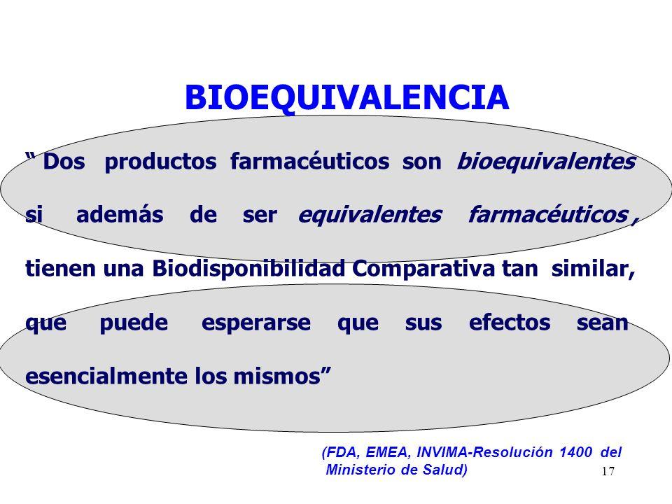 BIOEQUIVALENCIA Dos productos farmacéuticos son bioequivalentes