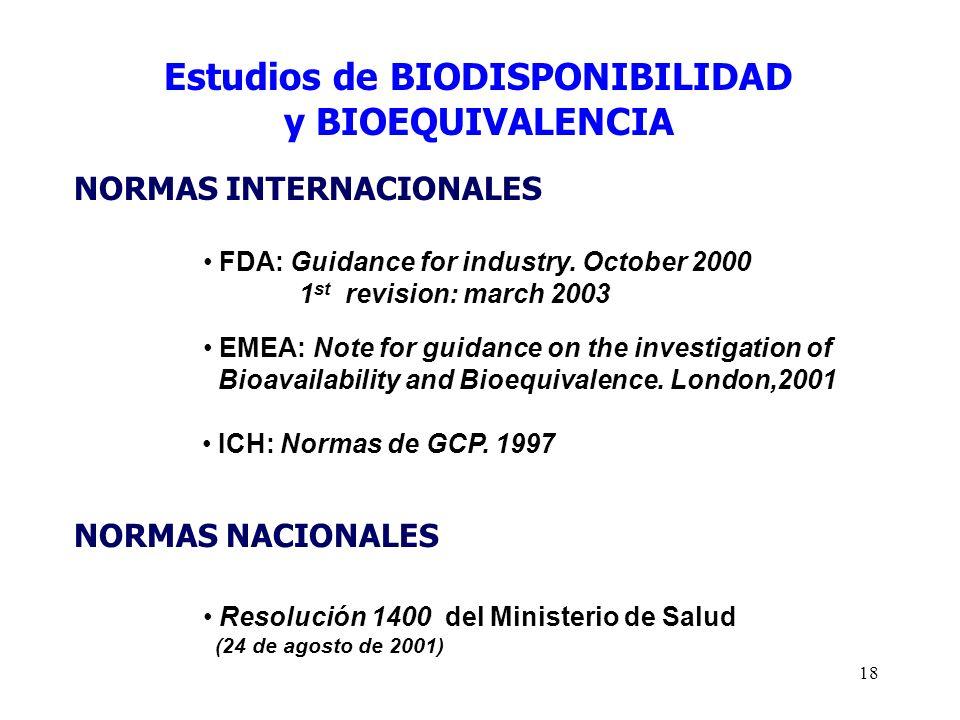 Estudios de BIODISPONIBILIDAD