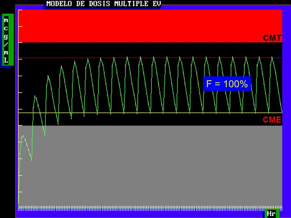 CMT F = 100% CME