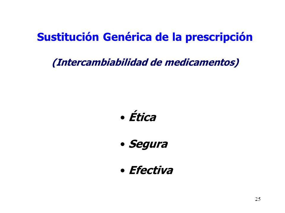 Sustitución Genérica de la prescripción