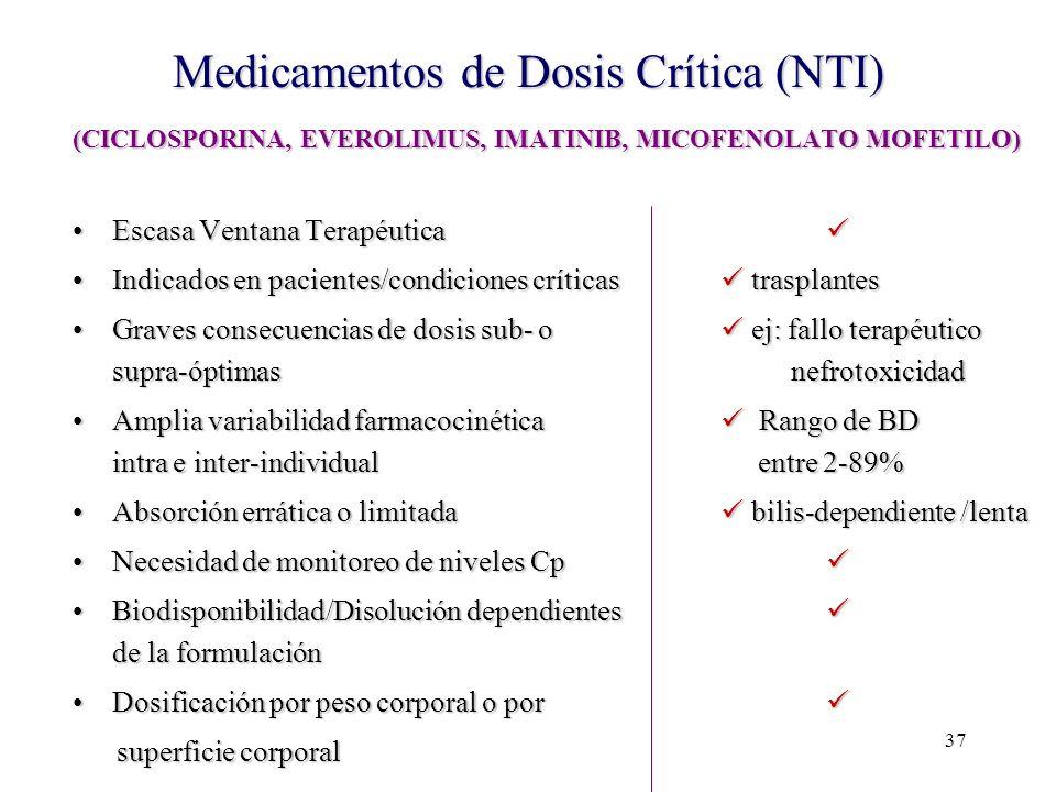 Medicamentos de Dosis Crítica (NTI)