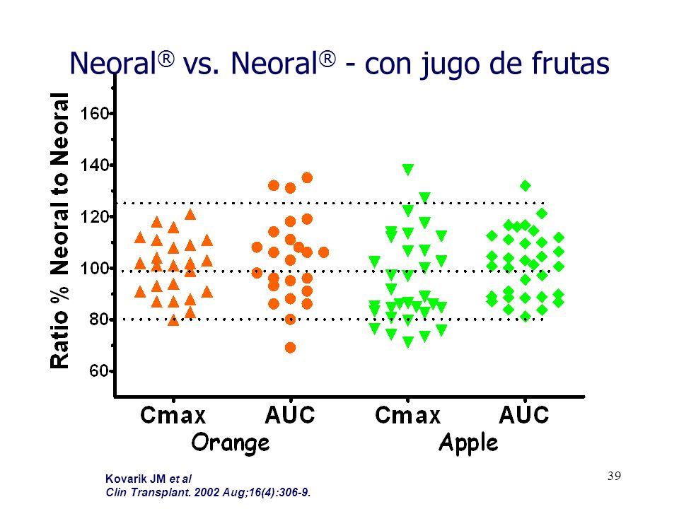 Neoral® vs. Neoral® - con jugo de frutas