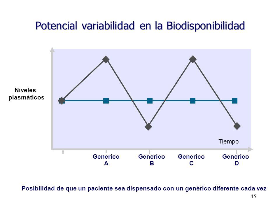 Potencial variabilidad en la Biodisponibilidad