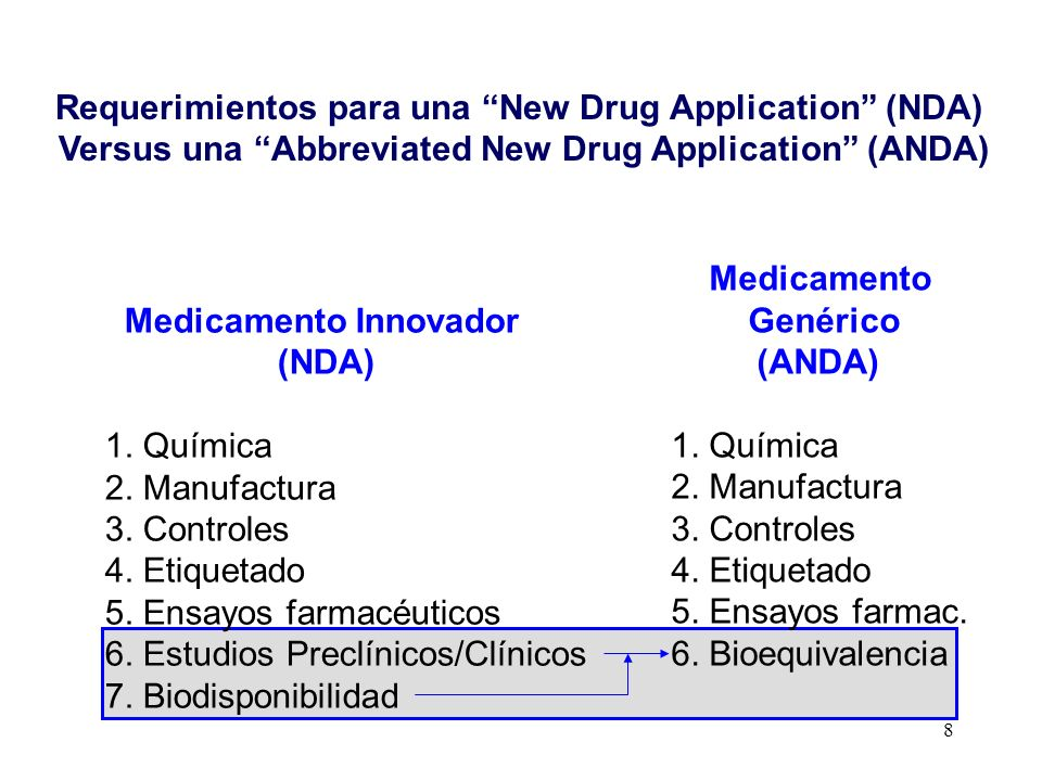 Requerimientos para una New Drug Application (NDA)