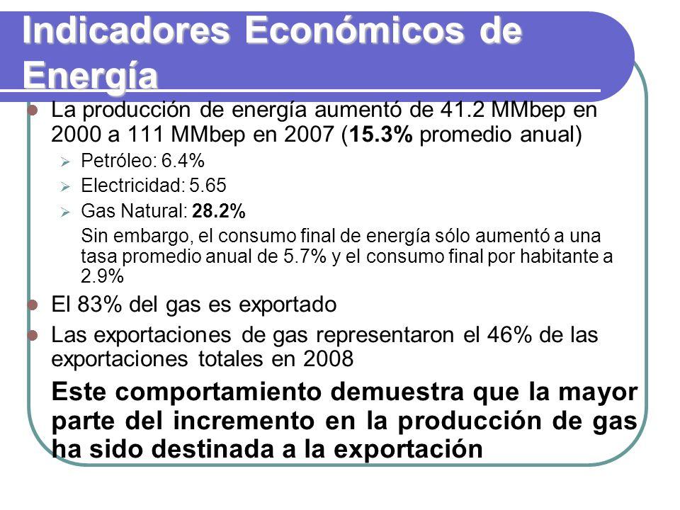 Indicadores Económicos de Energía