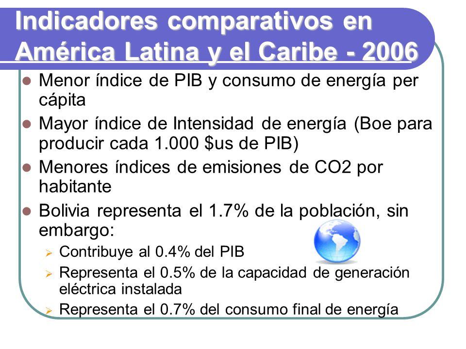 Indicadores comparativos en América Latina y el Caribe - 2006