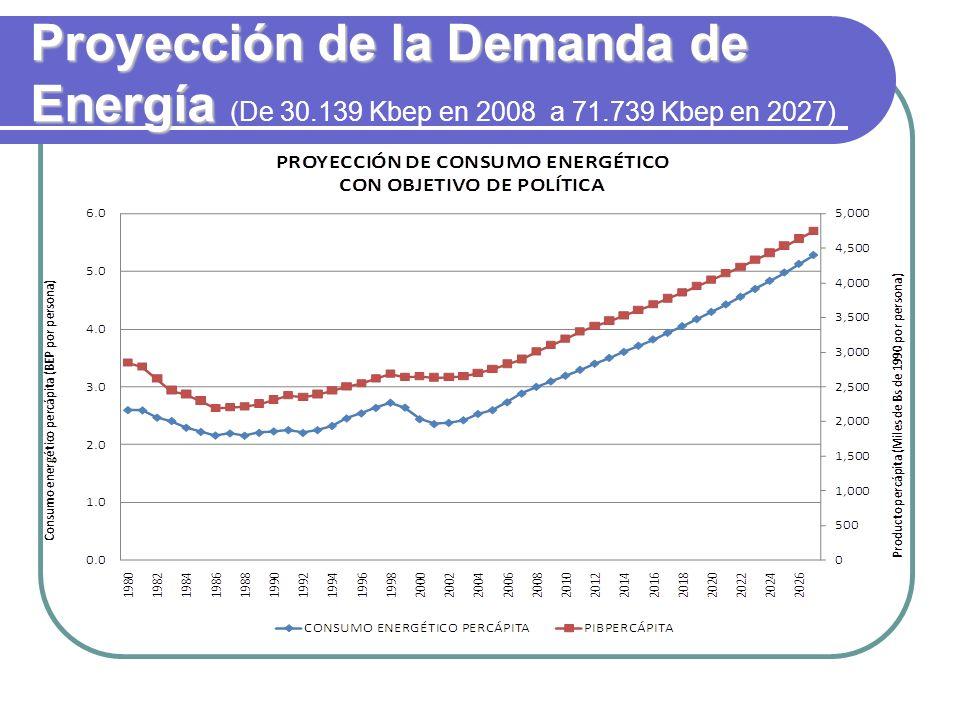 Proyección de la Demanda de Energía (De 30. 139 Kbep en 2008 a 71