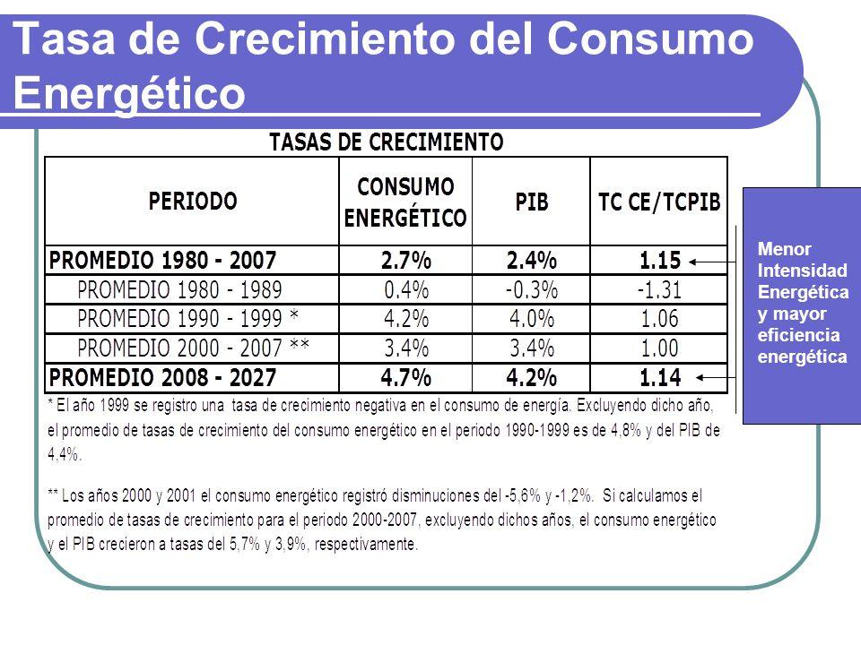 Tasa de Crecimiento del Consumo Energético