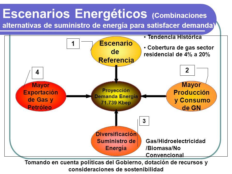 Escenarios Energéticos (Combinaciones alternativas de suministro de energía para satisfacer demanda)