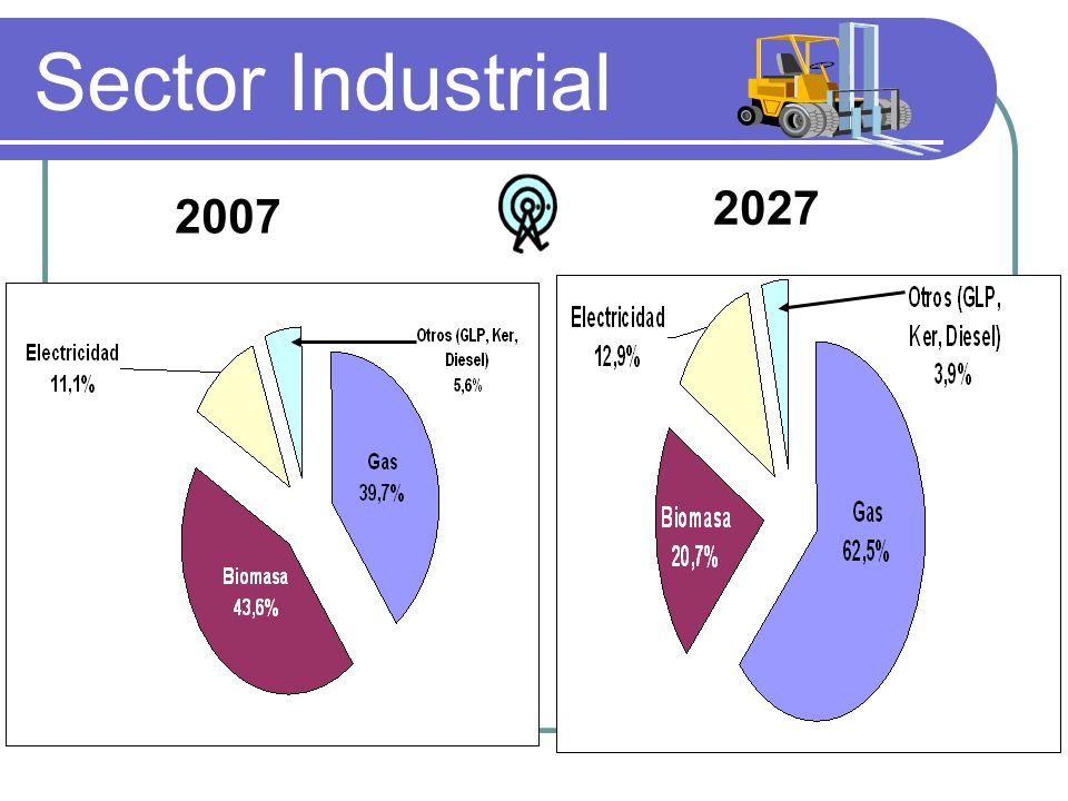 Sector Industrial 2027 2007